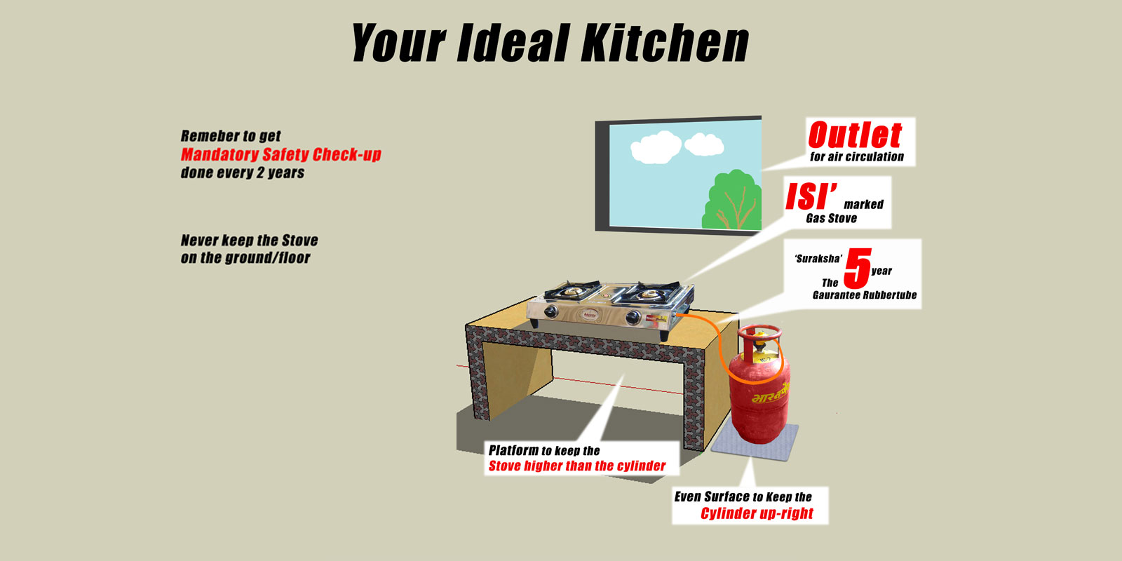 Ideal Kitchen, as per the advice from Bharatgas